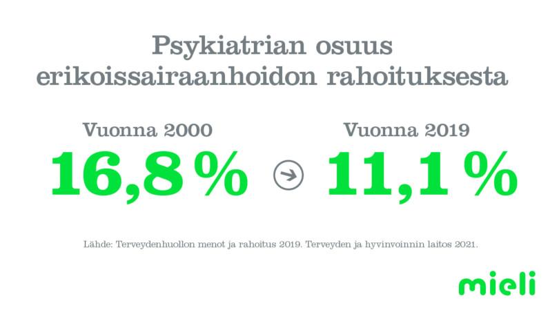 Psykiatrian osuus erikoissairaanhoidon rahoituksesta vuonna 2000 16,5 %, vuonna 2019 11,1 %. Lähde: Terveydenhuollon menot ja rahoitus. Terveyden ja hyvinvoinnin laitos 2021.